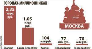 Самая дорогая квартира в России стоит 2,35 миллиарда рублей